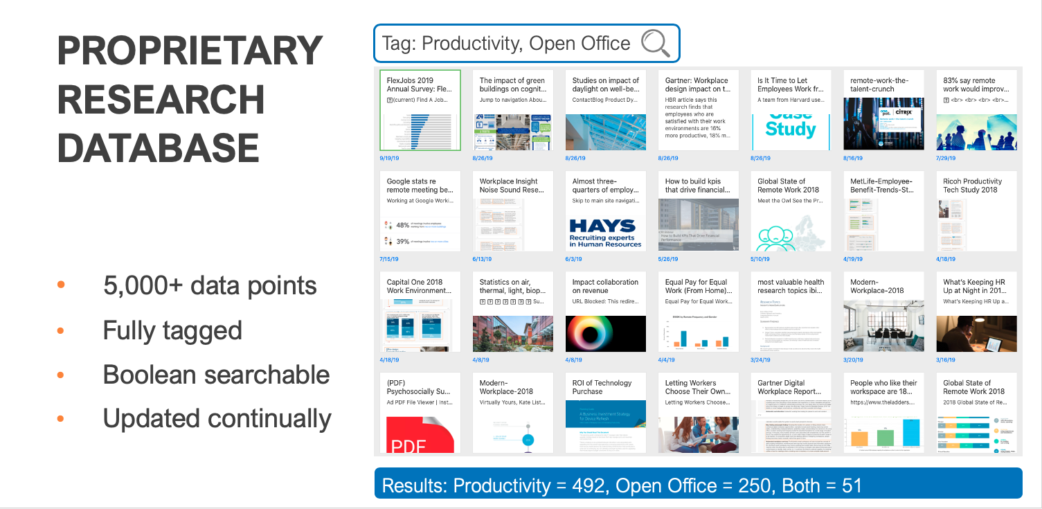 Global Workplace Analytics Workplace Strategy Database includes work-from-home trend data
