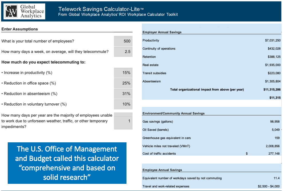Calculator for estimating the ROI of telework or work-at-home