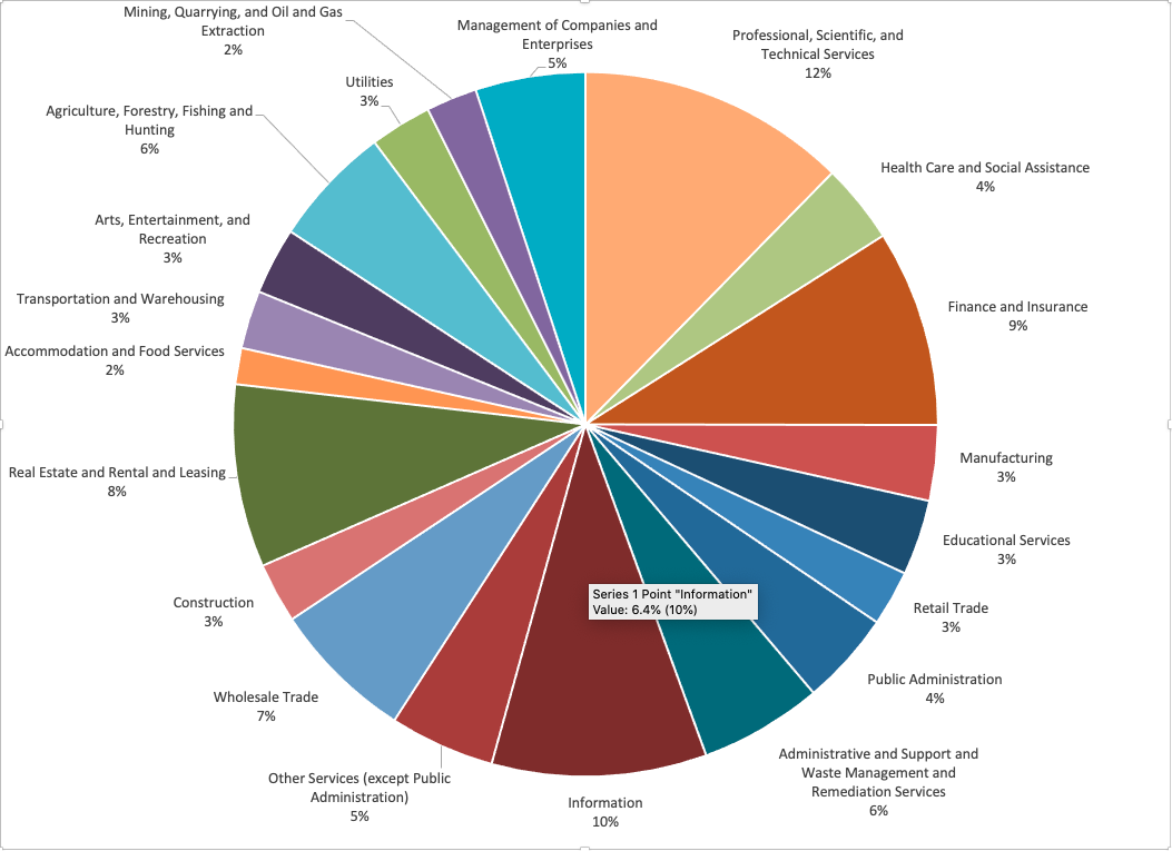 work-from-home by industry chart